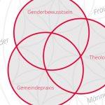 Kolleg geschlechterbewusste Theologien